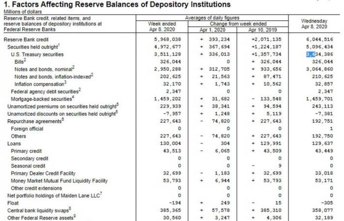 الميزانية العمومية للفيدرالي تقفز لمستوى قياسي جديد