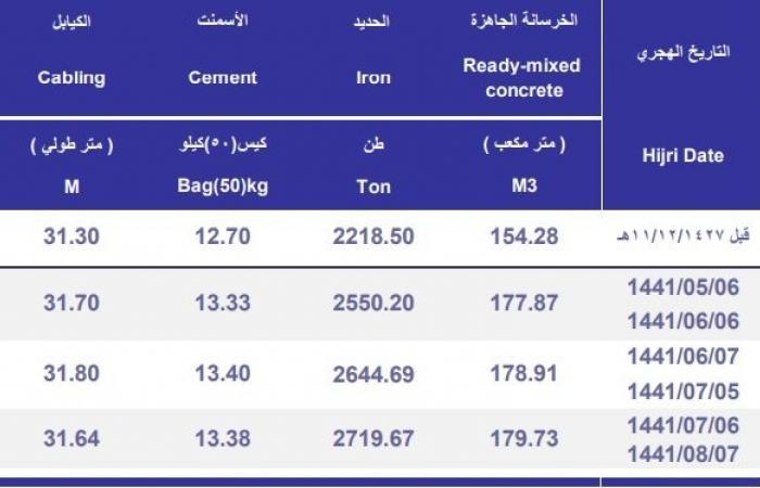 أسعار الحديد بالسعودية تقفز بنهاية مارس لأعلى مستوى في 11 شهرا
