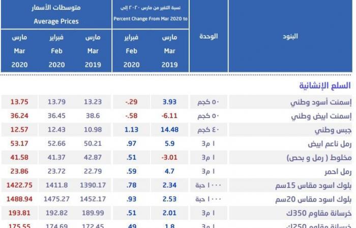 أسعار الحديد بالسعودية تقفز بنهاية مارس لأعلى مستوى في 11 شهراً