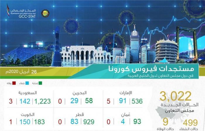 إنفوجرافيك.. دول مجلس التعاون الخليجي تسجل 3022 إصابة جديدة بكورونا في يوم واحد