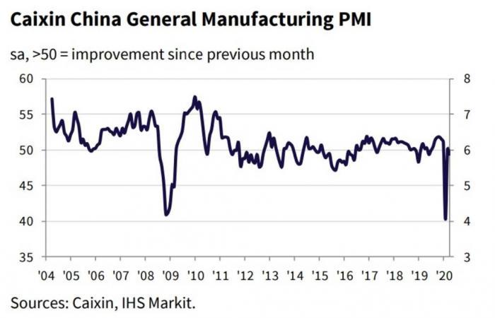 تراجع النشاط الصناعي في الصين خلال أبريل مع ضعف الصادرات