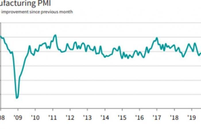 النشاط الصناعي في روسيا يتراجع لمستوى قياسي متدن