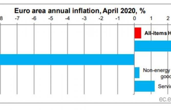 تباطؤ التضخم في منطقة اليورو مع تراجع تكاليف الطاقة