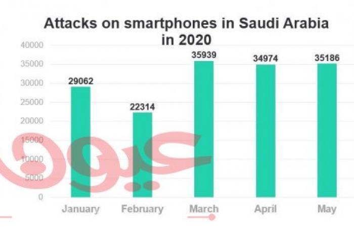 160,000 هجوم رقمي على الهواتف الذكية في السعودية خلال 2020