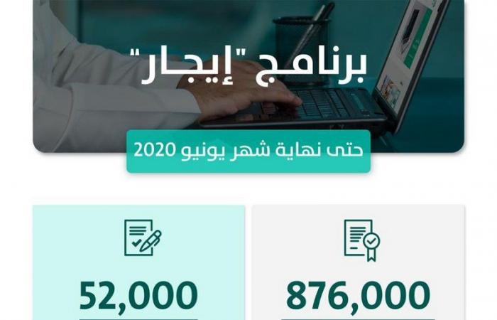"""توثيق 930 ألف عقد سكني وتجاري عبر شبكة """"إيجار"""" حتى يونيو 2020"""