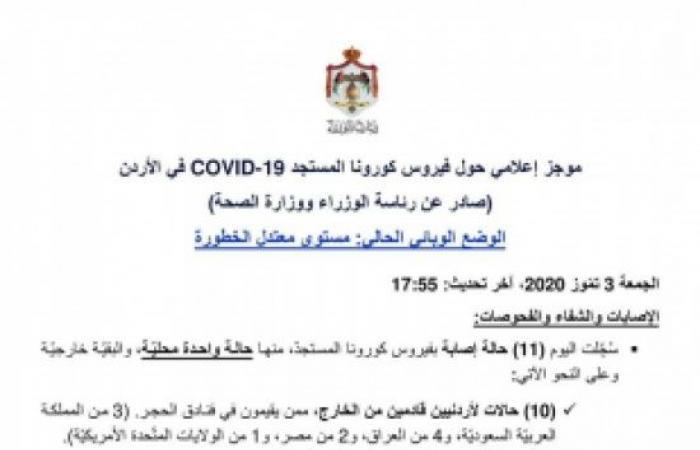 الأردن يسجل 11 اصابة جديدة بفيروس كورونا