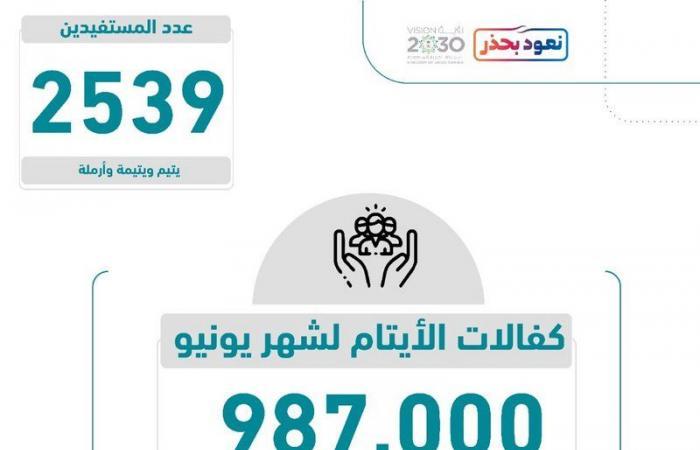 """""""بناء"""" تودع 987 ألف ريال لـ 2539 مستفيدًا ومستفيدة بالجمعية"""