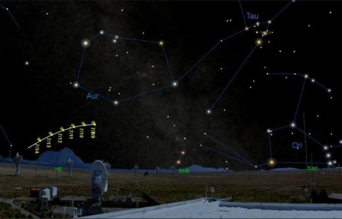 """يدور حول الشمس كل 6800 سنة.. أنت على موعد لمشاهدة مذنب """"نيووايز"""""""