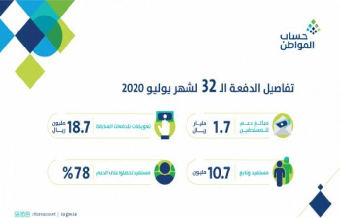 """""""حساب المواطن"""" يودع دفعة يوليو: 1.7 مليار ريال لـ10.7 ملايين مستفيد وتابع"""