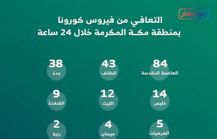 """213 حالة تعافٍ من """"كورونا"""" خلال 24 ساعة في مدن ومحافظات منطقة مكة"""