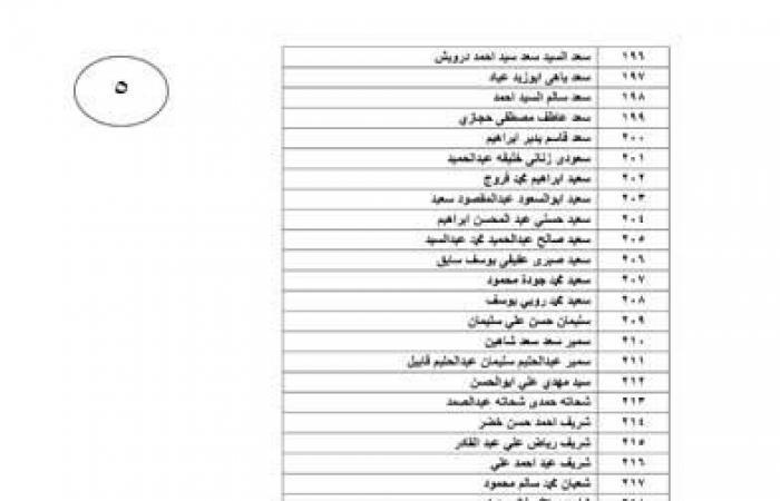 القوى العاملة: تحويل 13 مليون جنيه مستحقات 502 عمال مصريين غادروا الأردن