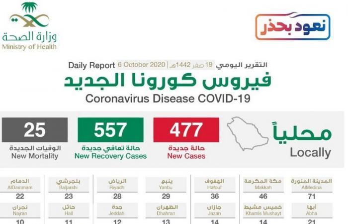 """""""الصحة"""": تسجيل 477 حالة إصابة بكورونا .. وتعافي 557 خلال الـ24 ساعة الماضية"""