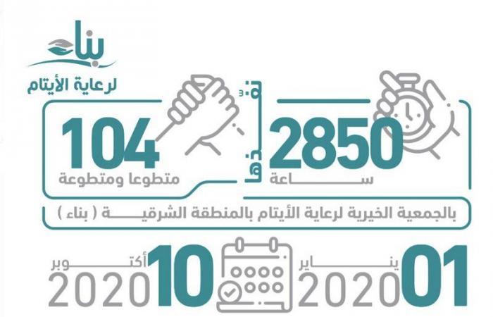"""""""بناء المنطقة الشرقية"""" تنفذ 2850 ساعة تطوعية خلال 9 أشهر"""