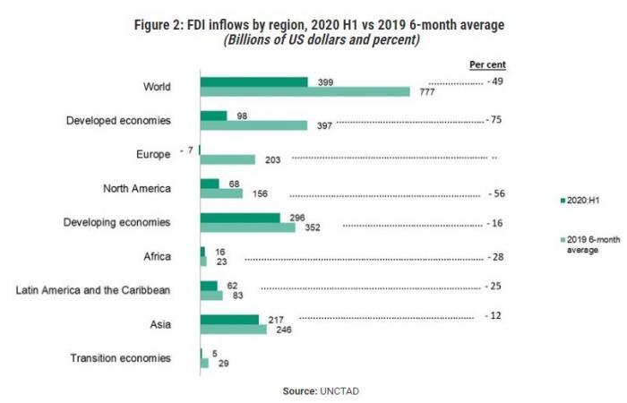 الاستثمار الأجنبي المباشر يتراجع للنصف عالمياً بفعل تداعيات الوباء