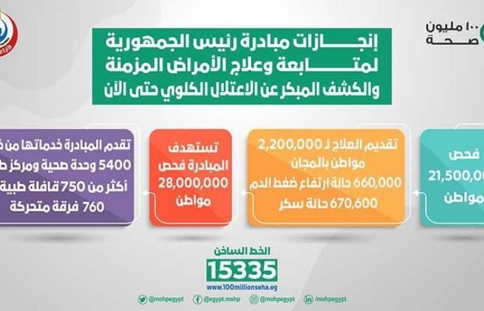 الصحة: فحص 21.5 مليون مواطن ضمن مبادرة الرئيس لعلاج الأمراض المزمنة