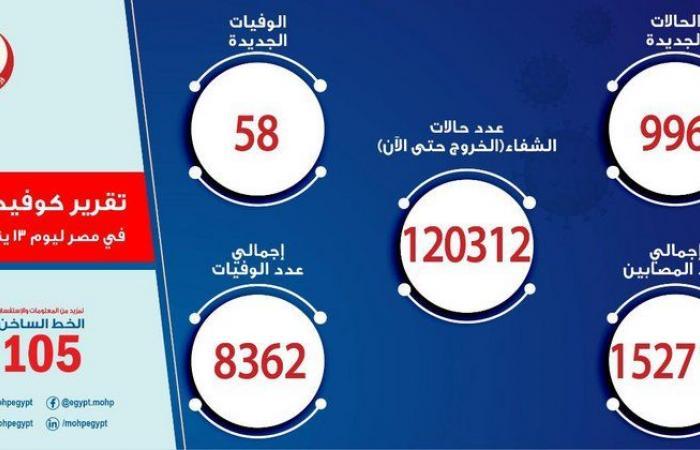 مصر تسجل 996 إصابة جديدة بفيروس كورونا.. و58 حالة وفاة