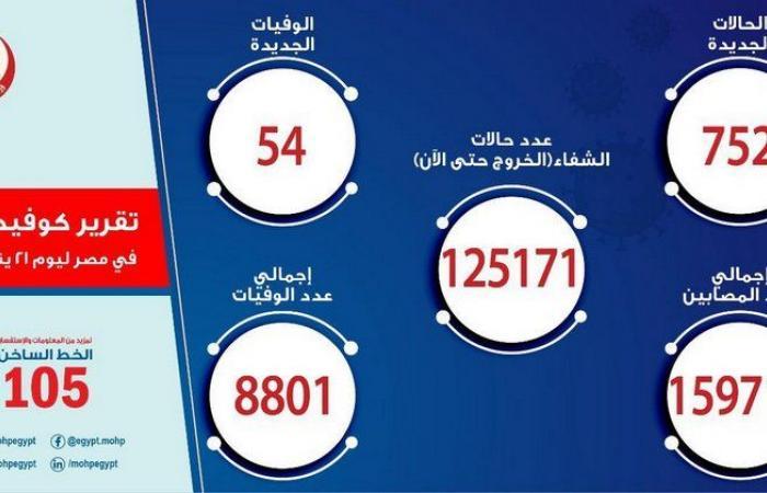 مصر تسجل 752 إصابة جديدة بفيروس كورونا و54 حالة وفاة