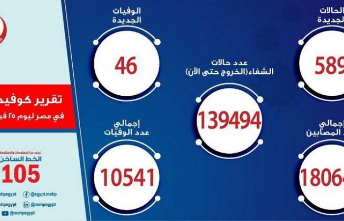 مصر تسجل 589 إصابة جديدة بفيروس كورونا.. و 46 حالة وفاة