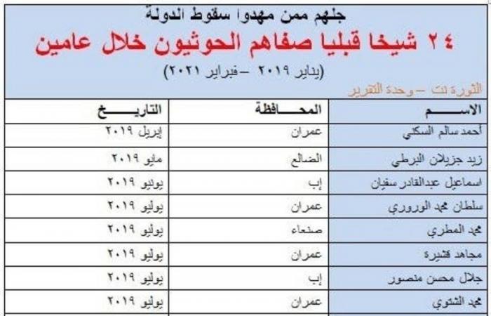بالأسماء.. ميليشيا الحوثي تصفّي 24 شيخًا قبليًا من الموالين لهم أمام أطفالهم