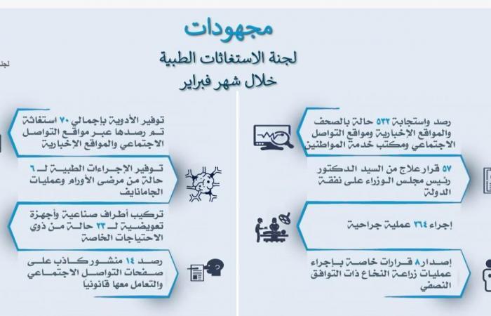 الحكومة: الاستجابة لـ 532 استغاثة وإجراء 264 عملية جراحية