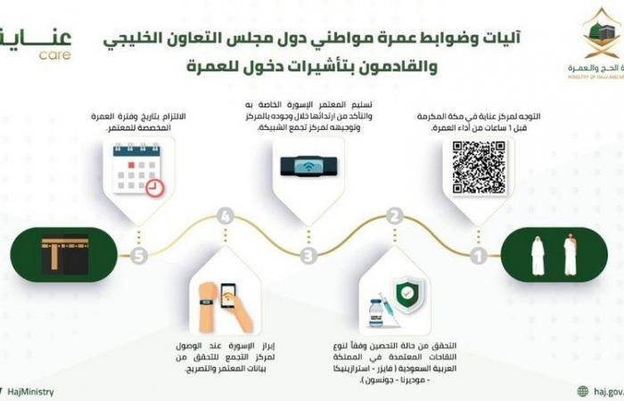 5 آليات وضوابط لعمرة مواطني دول مجلس التعاون الخليجي