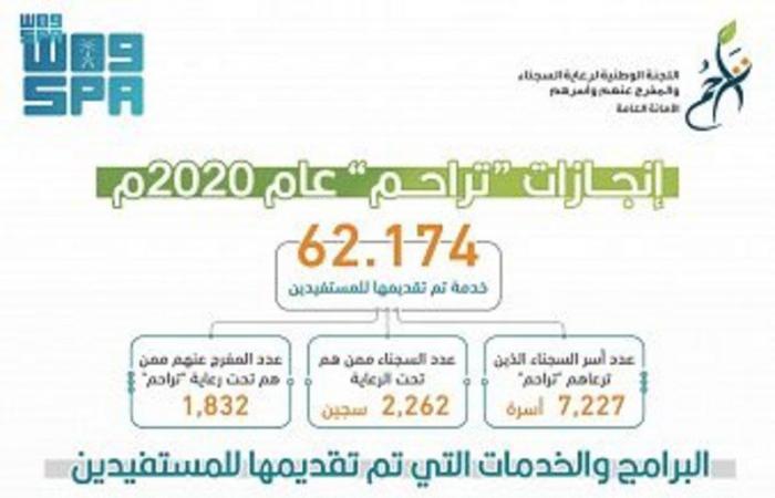 """62 ألف خدمة قدّمتها """"تراحم"""" خلال عام 2020م"""