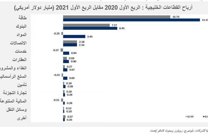 """""""الطاقة"""" يتصدر القطاعات الأكبر ربحية بأسواق الخليج بدعم رئيس من """"أرامكو"""""""
