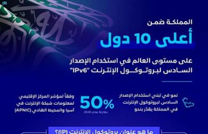 المملكة ضمن أعلى 10 دول في استخدام الإصدار السادس لبروتوكول الإنترنت IPv6