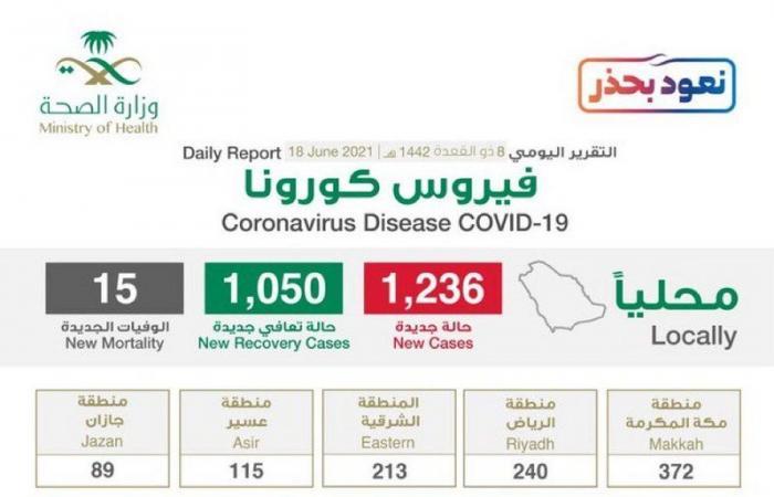 """""""الصحة"""": تسجيل 1236 حالة إصابة بكورونا.. وتعافي 1050 خلال الـ24 ساعة الماضية"""