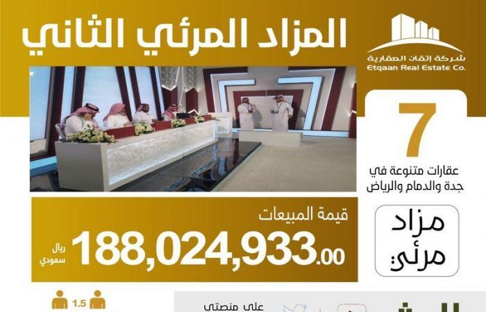 إتقان العقارية تعلن نجاح المزاد المرئي الثاني على مستوى المملكة وبمبيعات قاربت الـ 200 مليون ريال