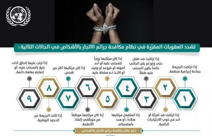 النيابة العامة: جريمة الاتجار بالأشخاص تُرتب العقوبات الجزائية المشددة