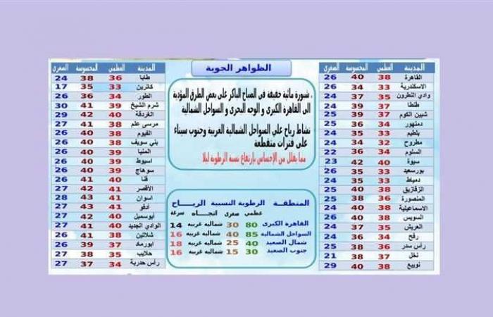 حالة الطقس اليوم وغدًا .. درجة الحرارة المحسوسة فى القاهرة تصل 40