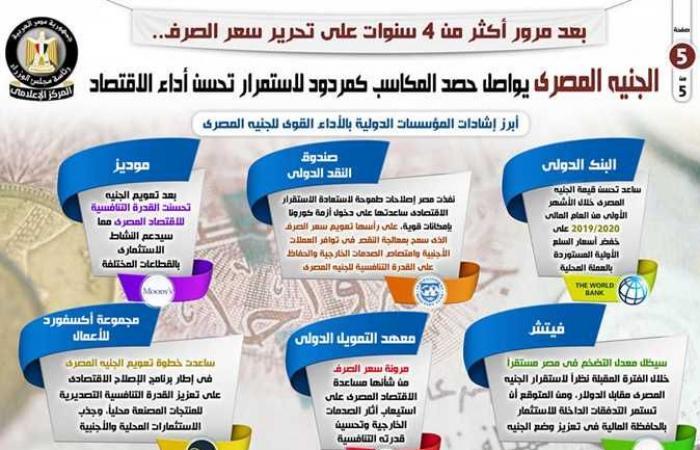 بالإنفوجراف.. الجنيه المصري يواصل حصد المكاسب كمردود لاستمرار تحسن أداء الاقتصاد