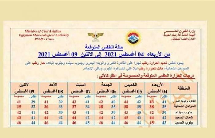 حالة الطقس غدًا .. درجة الحرارة تصل 44 وتحذير من أمطار تصل لحد السيول هذا الأسبوع