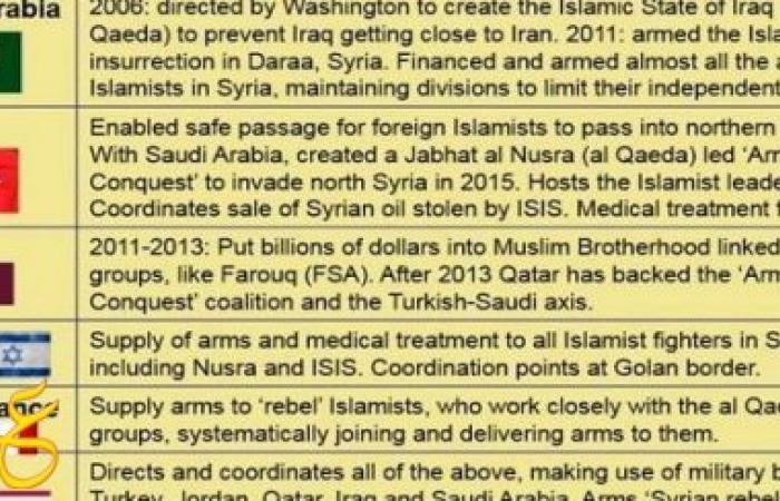 موقع كندي يكشف الدول السبعة التي تدعم داعش وطريقة الدعم .. مفاجأة كبيرة لن تصدق ما هي تلك الدول!