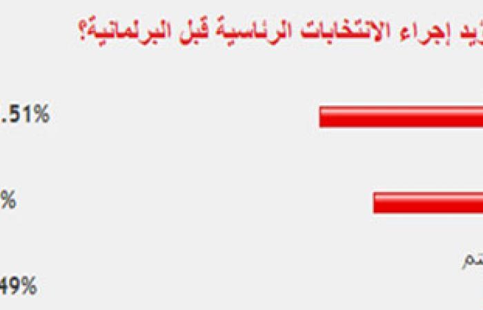 غالبية القراء يؤيدون إجراء الانتخابات الرئاسية قبل البرلمانية