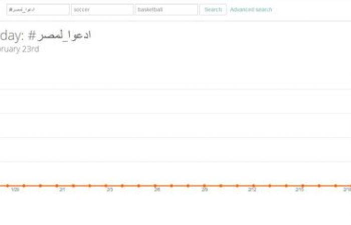 """هاشتاج """"ادعوا لمصر"""" يتصدر """"تويتر"""" لليوم الثانى على التوالى"""