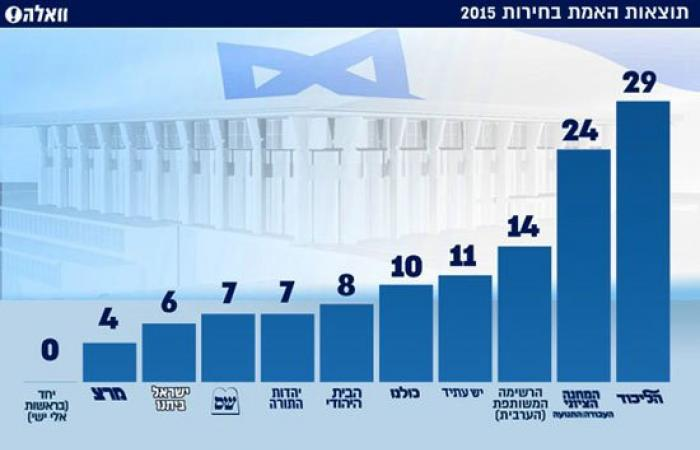 """""""حزب نتنياهو"""" يحصل على 29 مقعدا بالكنيست مقابل 24 للمعسكر الصهيونى"""