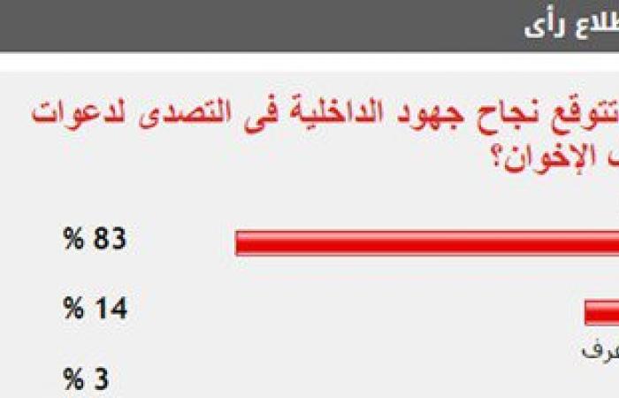 83%من القراء يتوقعون نجاح الداخلية فى التصدى لدعوات عنف الإخوان