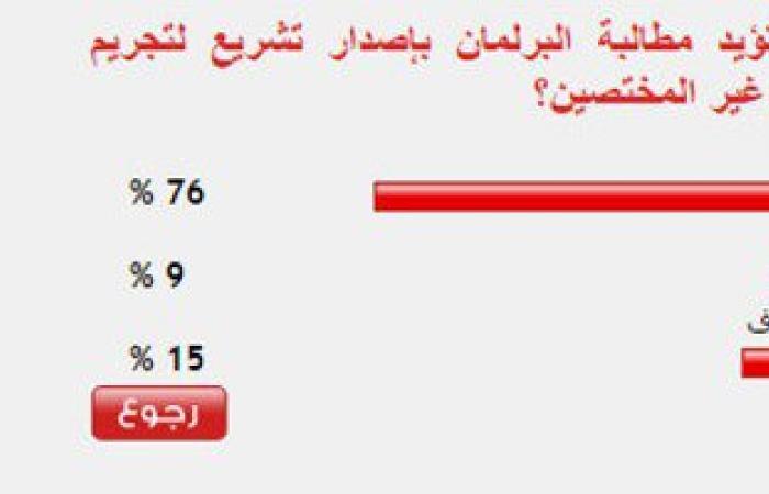 76% من القراء يؤيدون إصدار تشريع يجرم إفتاء غير المختصين