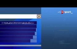 المباريات المتبقية من الجولة الثالثة وجدول الدوري عقب فوز الزمالك على المقاصة