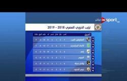 ترتيب فرق الدوري حتى الجمعة 21 سبتمبر 2018 .. بيراميدز الأول & الزمالك الثاني