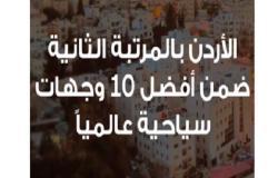 """""""الأردن"""" الثاني عالمياً والبلد العربي الوحيد كأفضل وجة سياحية"""