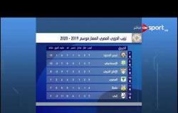 جدول ترتيب الدوري المصري عقب مباراة الأهلي ووادي دجلة