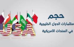 دول الخليج ترفع استثماراتها بالسندات الأمريكية