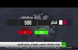 آخر المعلومات عن الوفيات والإصابات بفيروس كورونا في الدول العربية
