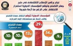 إنفوجرافيك.. برنامج الإصلاح الاقتصادي يكبح جماح التضخم