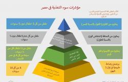 نائب وزير الصحة يكشف مؤشرات سوء التغذية: ثلث أطفال مصر يعانون من الأنيميا