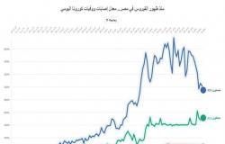 كورونا مصر: مؤشرات على كسر الذروة.. وتراجع قياسي للوفيات (تفاعلي)