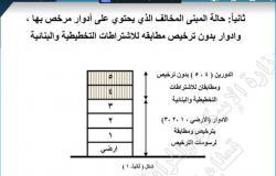 مبنى مرخص وأدوار مخالفة.. كيف تحسب قيمة مخالفتك البنائية؟ (1 – 3)